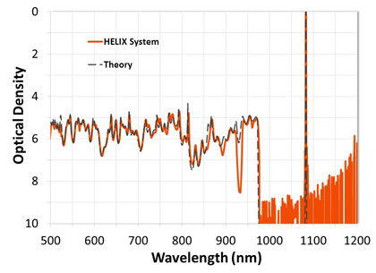 Figure 1: Transmission spectra of a high-cavity-count ultra-narrow bandpass filter measured with the HELIX System and compared to theory. The HELIX System is able to measure blocking up to a level of OD9 (-90 dB).